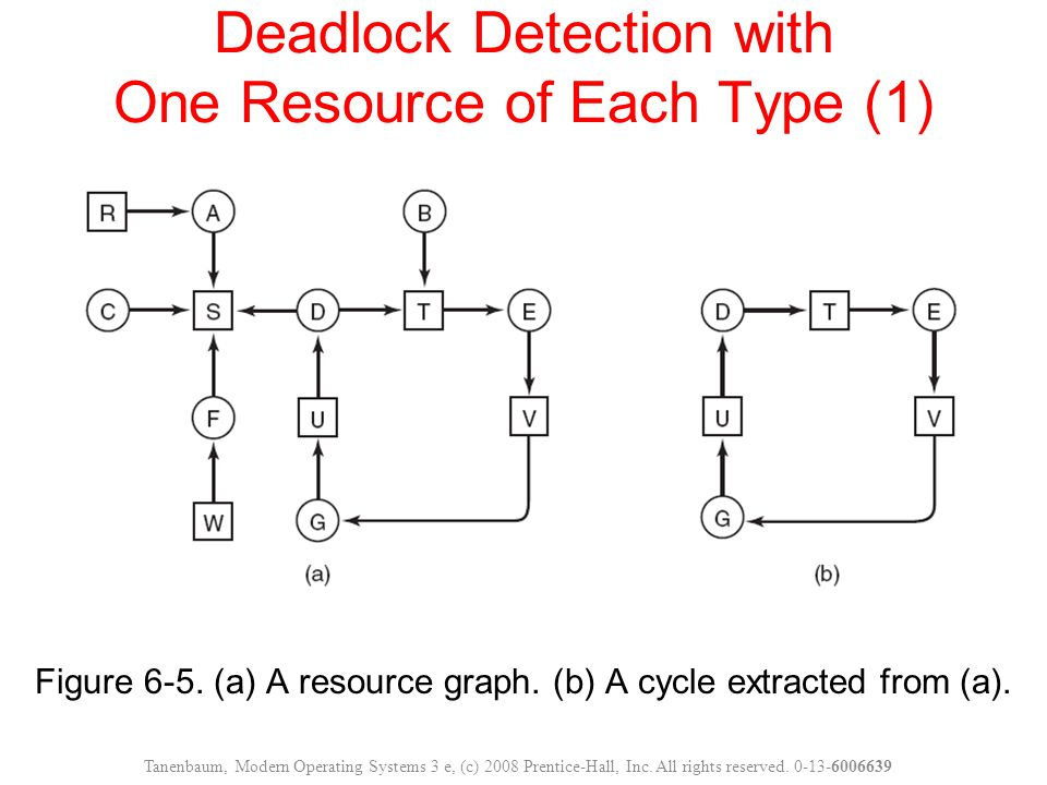 Figure 6-5. (a) A resource graph. (b) A cycle extracted from (a). Deadlock Detection with One Resource of Each Type (1) Tanenbaum, Modern Operating Sy