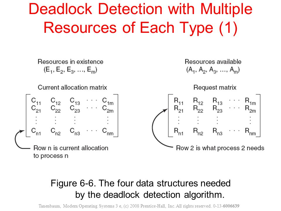 Figure 6-6. The four data structures needed by the deadlock detection algorithm. Deadlock Detection with Multiple Resources of Each Type (1) Tanenbaum