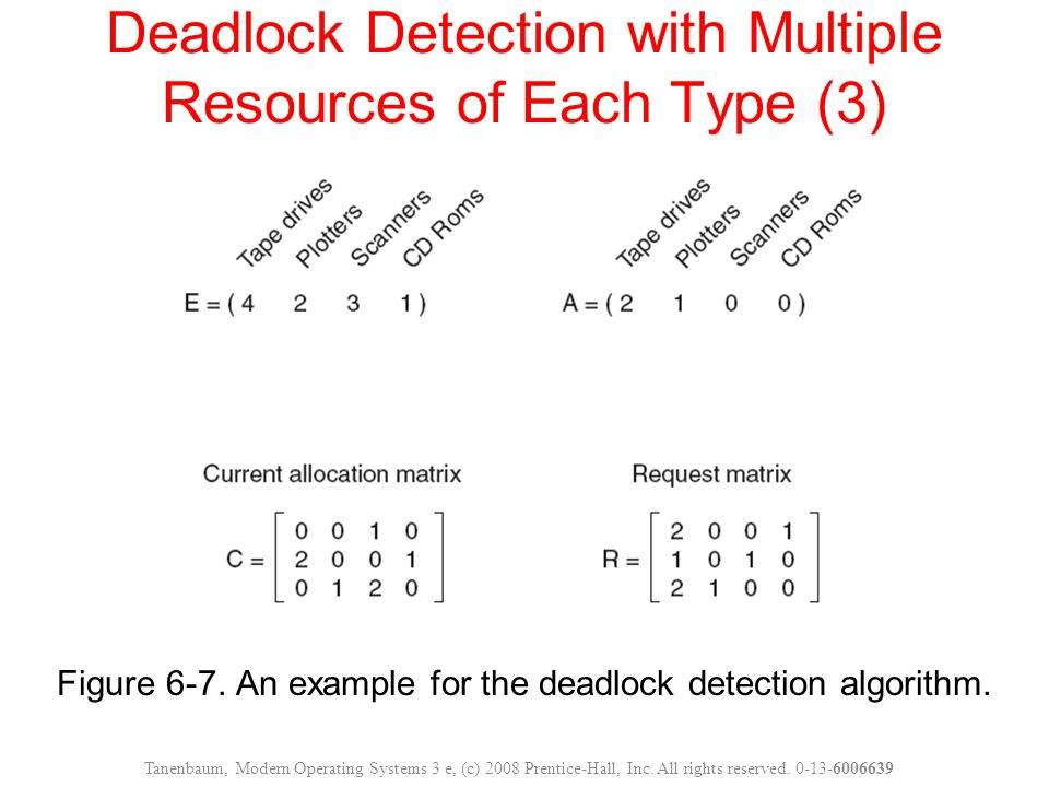Figure 6-7. An example for the deadlock detection algorithm. Deadlock Detection with Multiple Resources of Each Type (3) Tanenbaum, Modern Operating S