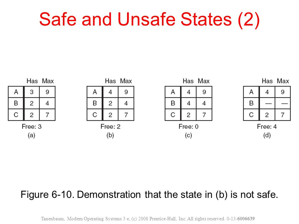 Figure 6-10. Demonstration that the state in (b) is not safe. Safe and Unsafe States (2) Tanenbaum, Modern Operating Systems 3 e, (c) 2008 Prentice-Ha