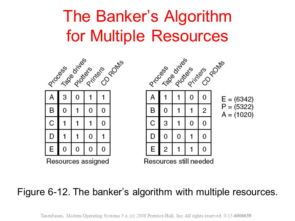 Figure 6-12. The banker's algorithm with multiple resources. The Banker's Algorithm for Multiple Resources Tanenbaum, Modern Operating Systems 3 e, (c