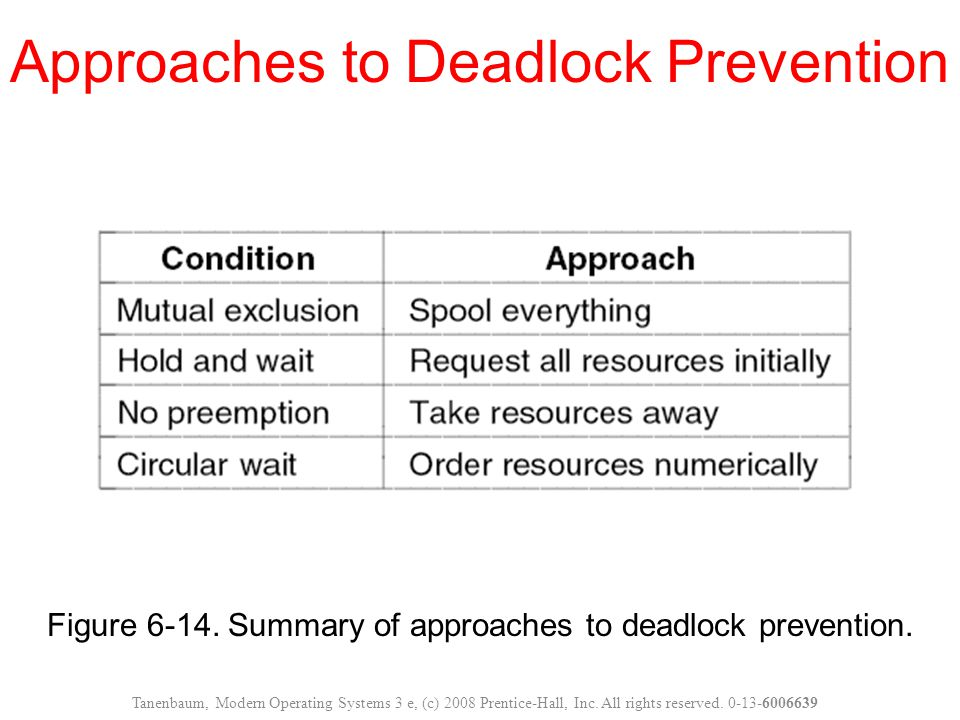 Figure 6-14. Summary of approaches to deadlock prevention. Approaches to Deadlock Prevention Tanenbaum, Modern Operating Systems 3 e, (c) 2008 Prentic