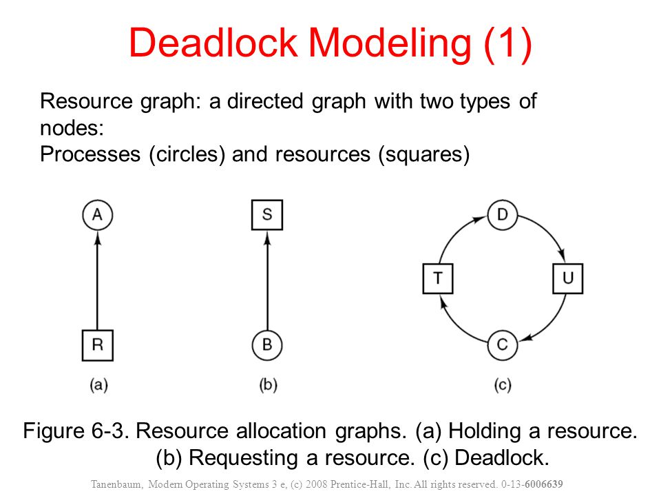 Use resource graph to detect deadlocks An example: _ Three processes A, B, and C _ Three resources R, S and T _ Round robin scheduling Using resource graph, we can see if a given request/release sequence leads to deadlock: Carry out the request and release step by step, check if there is any circle after each step.
