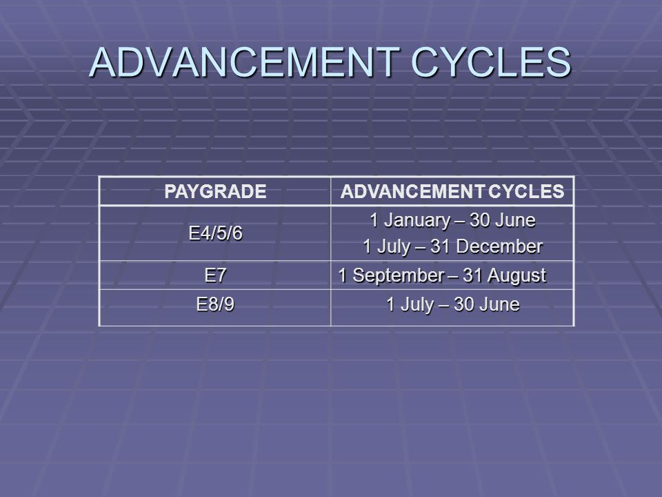 ADVANCEMENT CYCLES PAYGRADEADVANCEMENT CYCLES E4/5/6 1 January – 30 June 1 July – 31 December E7 1 September – 31 August E8/9 1 July – 30 June
