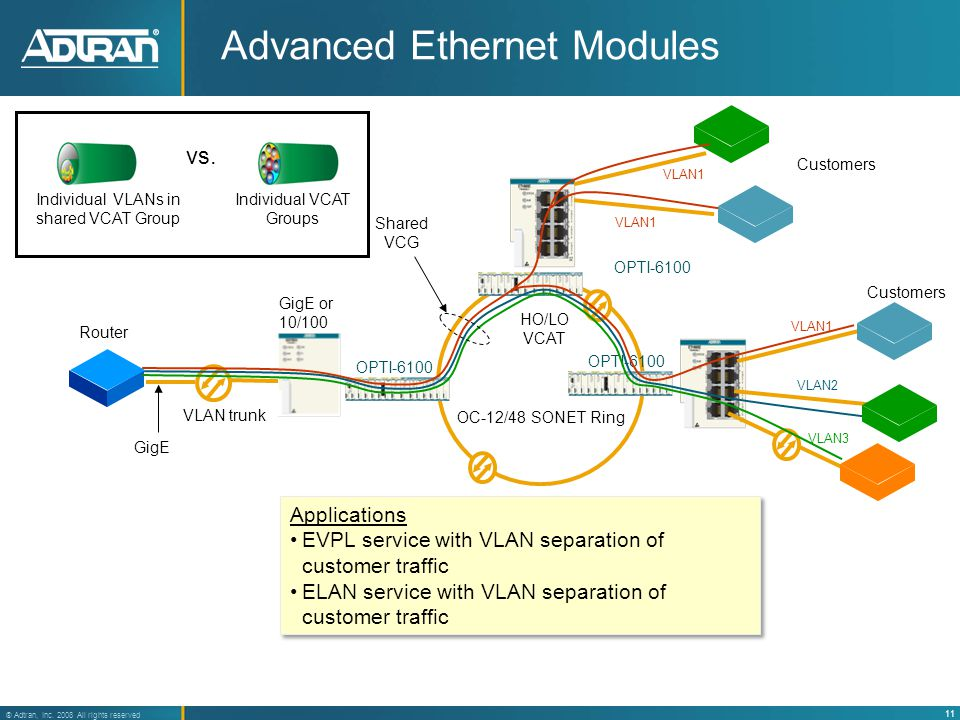 11 ® Adtran, Inc. 2008 All rights reserved Advanced Ethernet Modules Applications EVPL service with VLAN separation of customer traffic ELAN service w