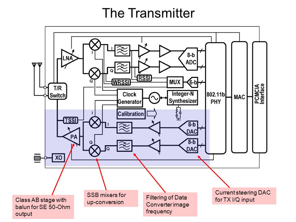 The Transmitter Class AB stage with balun for SE 50-Ohm output Current steering DAC for TX I/Q input Filtering of Data Converter image frequency SSB mixers for up-conversion