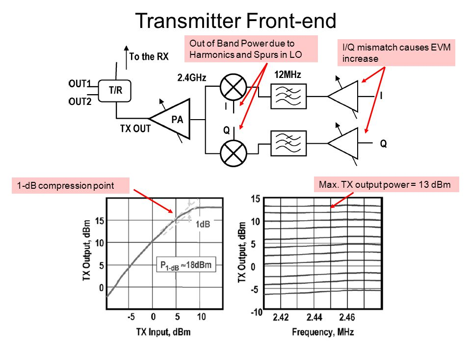 Transmitter Front-end 1-dB compression point Max.