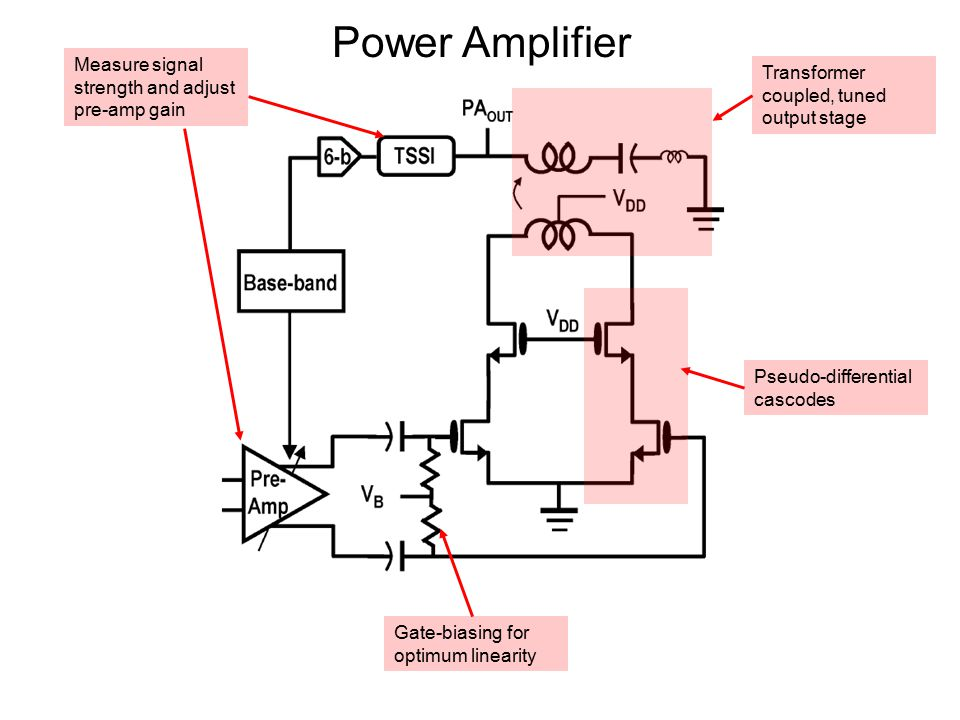 Power Amplifier Measure signal strength and adjust pre-amp gain Pseudo-differential cascodes Transformer coupled, tuned output stage Gate-biasing for optimum linearity