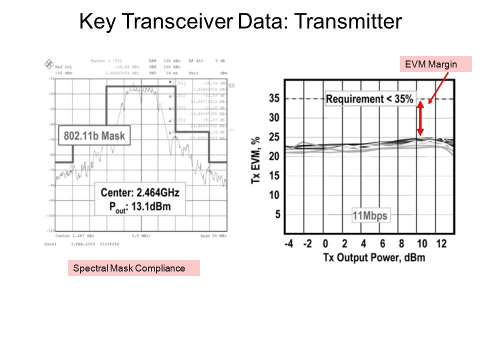 Key Transceiver Data: Transmitter Spectral Mask Compliance EVM Margin