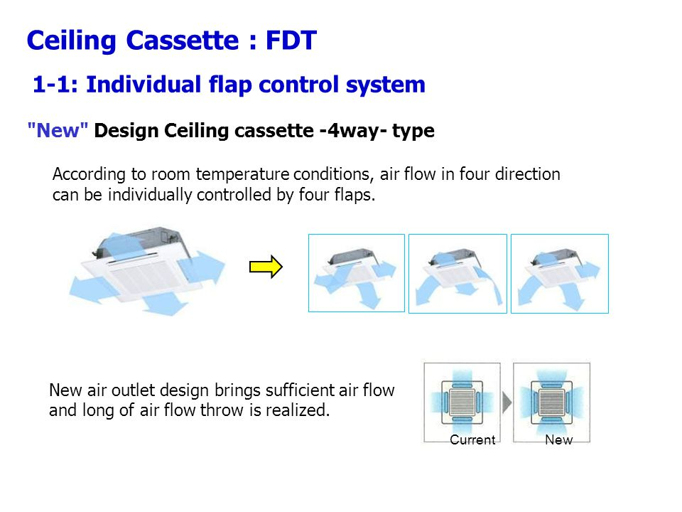 New Design Ceiling cassette -4way- type According to room temperature conditions, air flow in four direction can be individually controlled by four flaps.