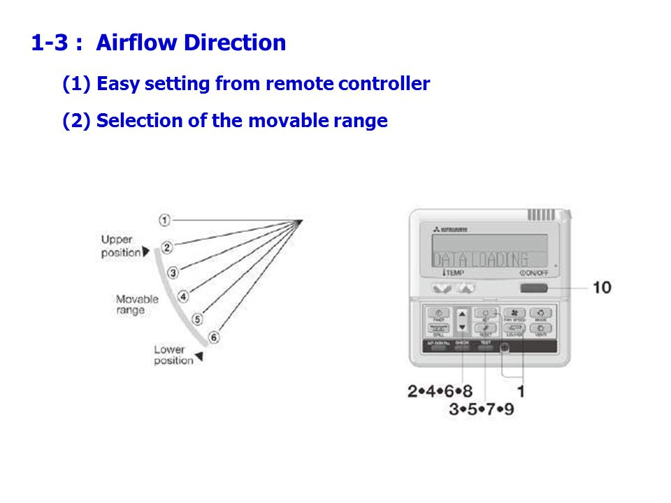 1-3 : Airflow Direction (1) Easy setting from remote controller (2) Selection of the movable range
