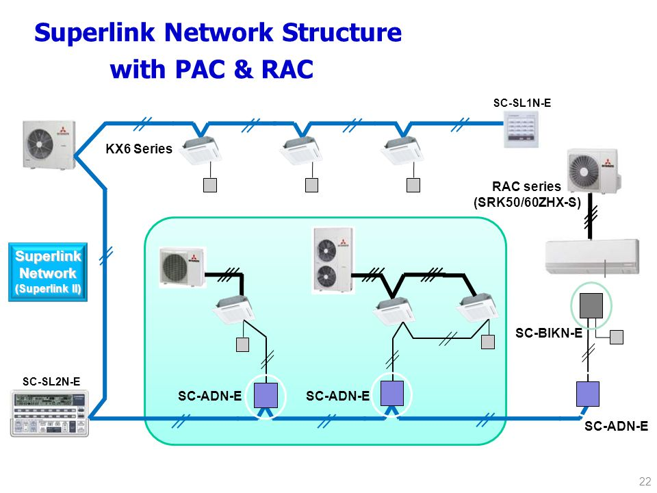 22 Superlink Network Structure with PAC & RAC KX6 Series SC-SL2N-E SC-SL1N-E RAC series (SRK50/60ZHX-S) SuperlinkNetwork (Superlink II) SC-BIKN-E SC-ADN-E