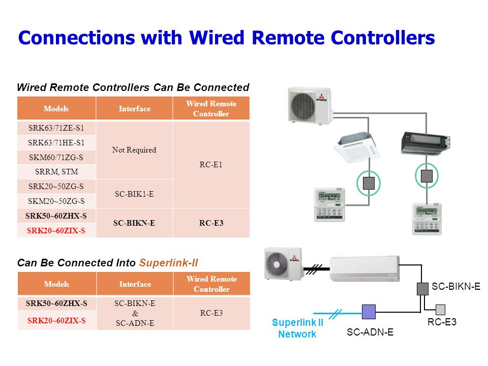 Connections with Wired Remote Controllers ModelsInterface Wired Remote Controller SRK63/71ZE-S1 Not Required RC-E1 SRK63/71HE-S1 SKM60/71ZG-S SRRM, STM SRK20~50ZG-S SC-BIK1-E SKM20~50ZG-S SRK50~60ZHX-S SC-BIKN-ERC-E3 SRK20~60ZIX-S Wired Remote Controllers Can Be Connected ModelsInterface Wired Remote Controller SRK50~60ZHX-SSC-BIKN-E & SC-ADN-E RC-E3 SRK20~60ZIX-S Can Be Connected Into Superlink-II SC-BIKN-E RC-E3 SC-ADN-E Superlink II Network