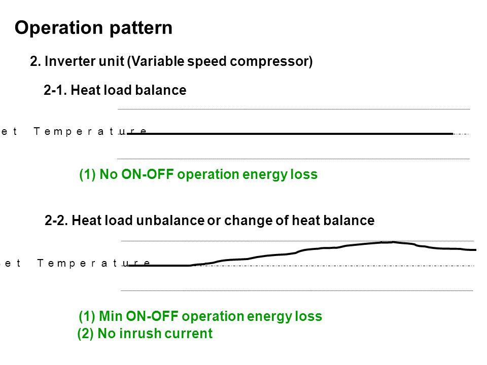 2.Inverter unit (Variable speed compressor) Operation pattern Set Temperature 2-1.