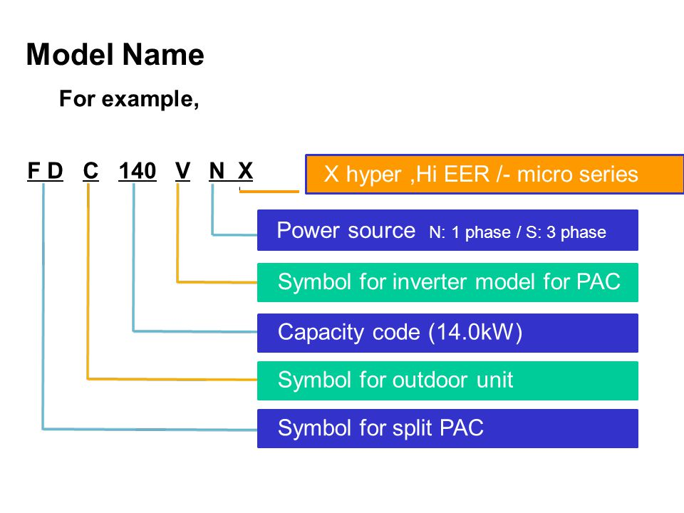 F D C 140 V N X For example, Power source N: 1 phase / S: 3 phase Symbol for inverter model for PAC Capacity code (14.0kW) Symbol for outdoor unit Symbol for split PAC Model Name X hyper,Hi EER /- micro series