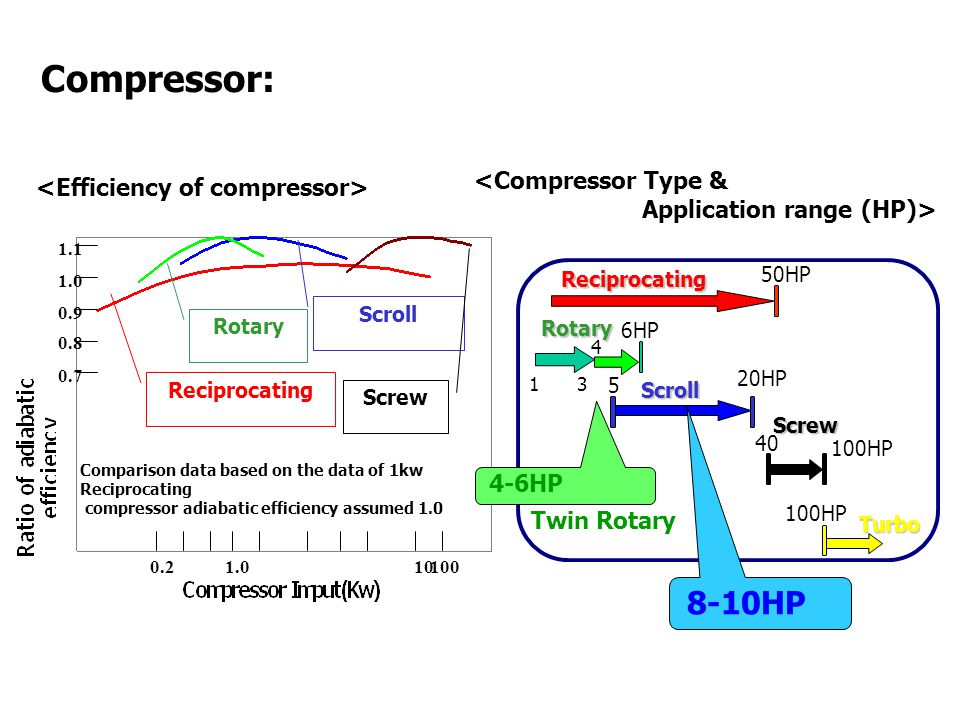 Reciprocating Rotary Scroll Screw 1.0 1.1 0.9 0.8 0.7 1.0101000.2 Comparison data based on the data of 1kw Reciprocating compressor adiabatic efficiency assumed 1.0 Rotary Reciprocating Scroll Screw Turbo 50HP 20HP 100HP 40 100HP 6HP 5 8-10HP 4-6HP Twin Rotary Compressor: 1 3 4