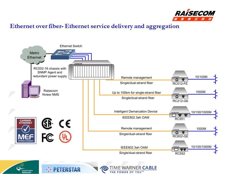 Ethernet over fiber- Ethernet service delivery and aggregation