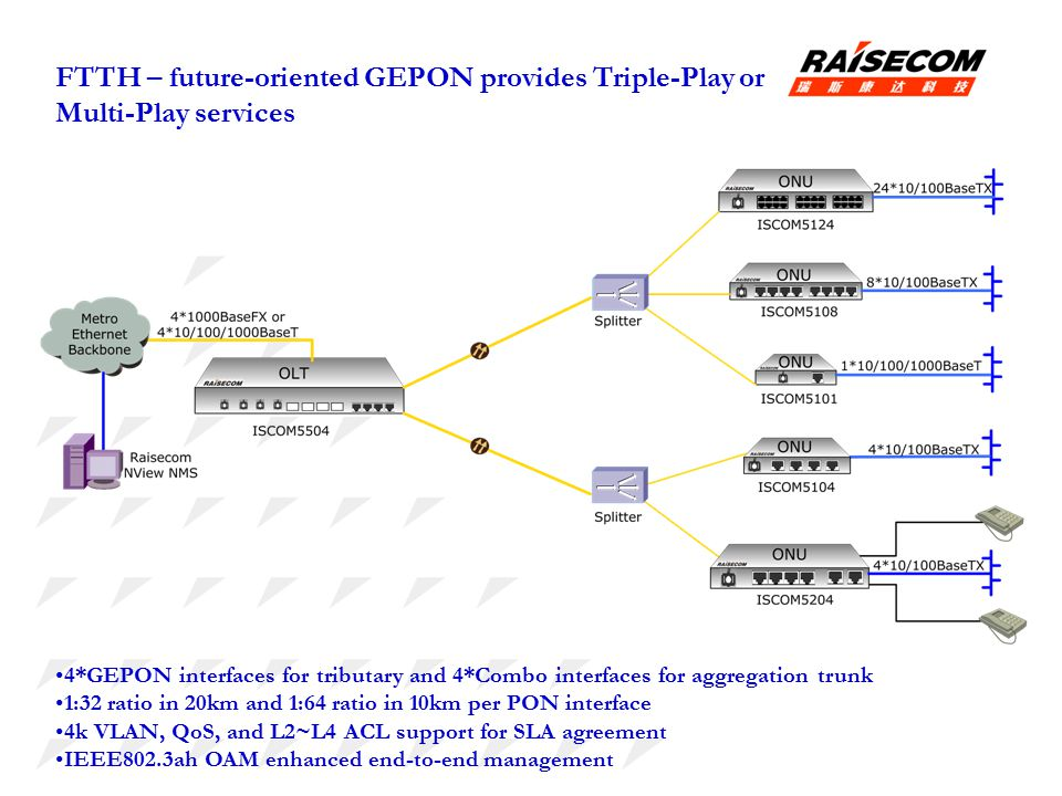 FTTH – future-oriented GEPON provides Triple-Play or Multi-Play services 4*GEPON interfaces for tributary and 4*Combo interfaces for aggregation trunk 1:32 ratio in 20km and 1:64 ratio in 10km per PON interface 4k VLAN, QoS, and L2~L4 ACL support for SLA agreement IEEE802.3ah OAM enhanced end-to-end management