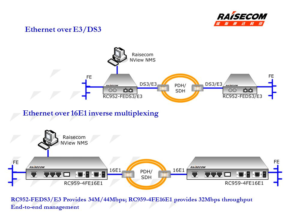 Ethernet over E3/DS3 RC952-FEDS3/E3 Provides 34M/44Mbps; RC959-4FE16E1 provides 32Mbps throughput End-to-end management Ethernet over 16E1 inverse multiplexing