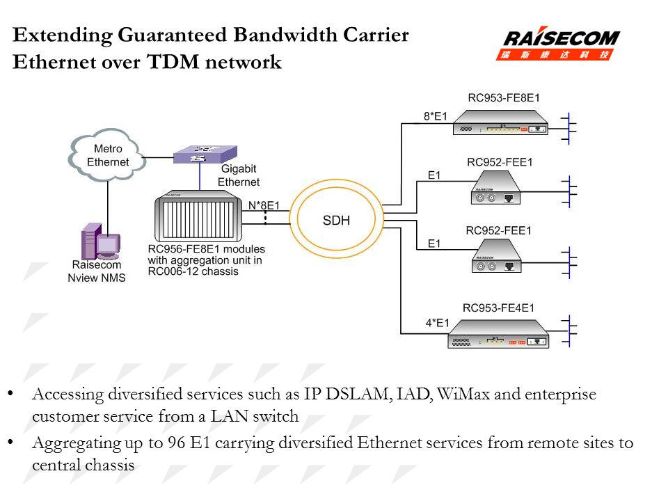 Extending Guaranteed Bandwidth Carrier Ethernet over TDM network Accessing diversified services such as IP DSLAM, IAD, WiMax and enterprise customer service from a LAN switch Aggregating up to 96 E1 carrying diversified Ethernet services from remote sites to central chassis