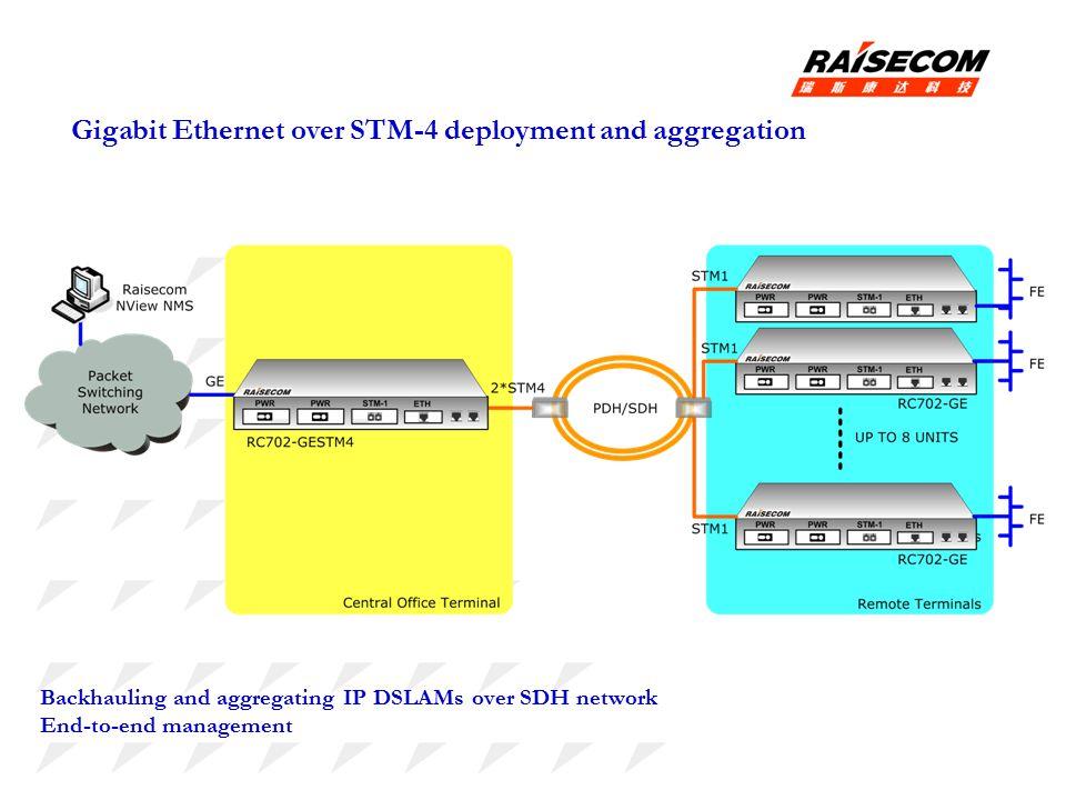 Backhauling and aggregating IP DSLAMs over SDH network End-to-end management Gigabit Ethernet over STM-4 deployment and aggregation