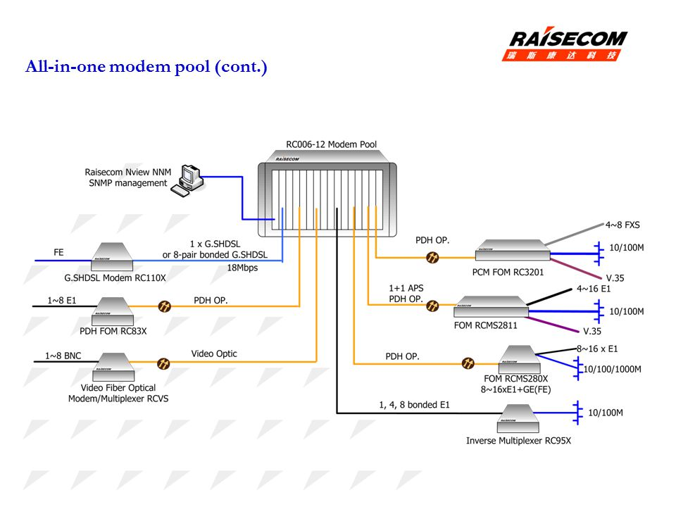 All-in-one modem pool (cont.)