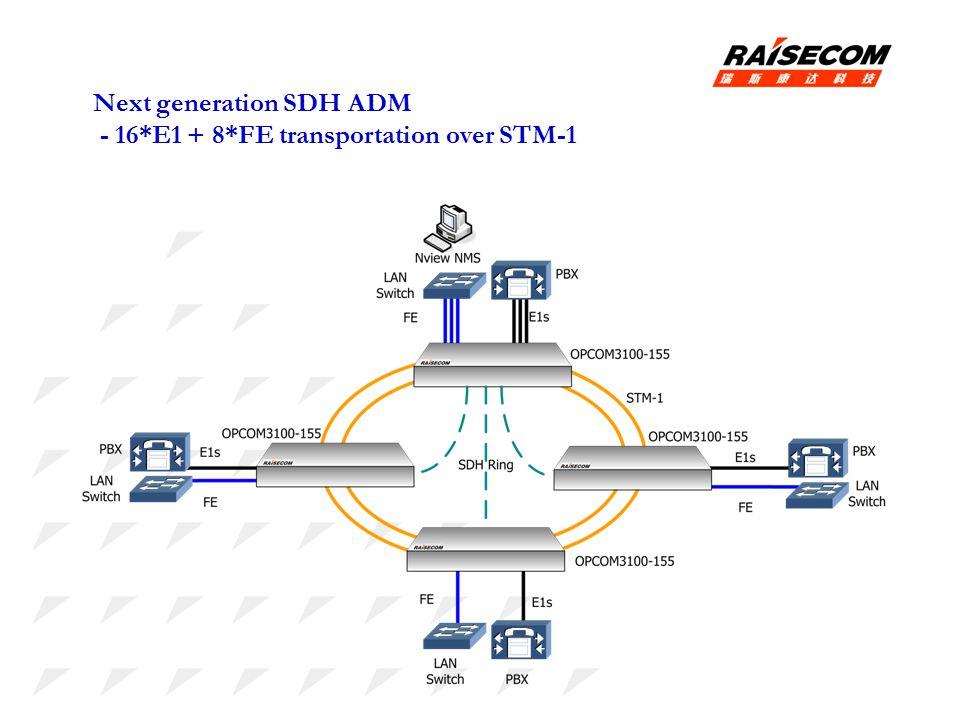 Next generation SDH ADM - 16*E1 + 8*FE transportation over STM-1