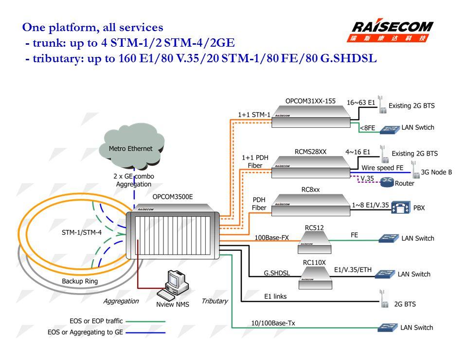 One platform, all services - trunk: up to 4 STM-1/2 STM-4/2GE - tributary: up to 160 E1/80 V.35/20 STM-1/80 FE/80 G.SHDSL