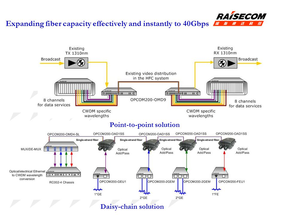 Expanding fiber capacity effectively and instantly to 40Gbps Point-to-point solution Daisy-chain solution