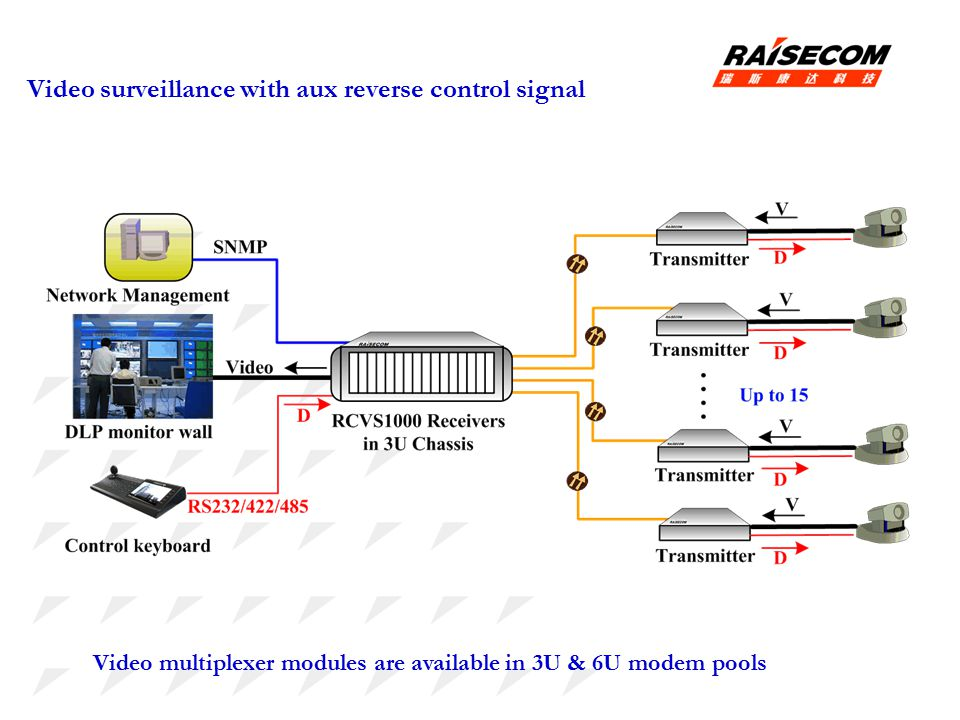 Video surveillance with aux reverse control signal Video multiplexer modules are available in 3U & 6U modem pools