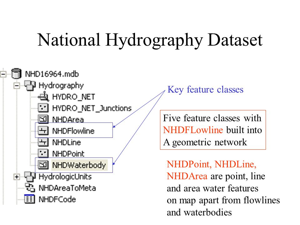 Hydrologic Networks Hydrologic data includes: –Single-line streams –Double-line streams –Braided streams –Manmade channel systems –Waterbodies