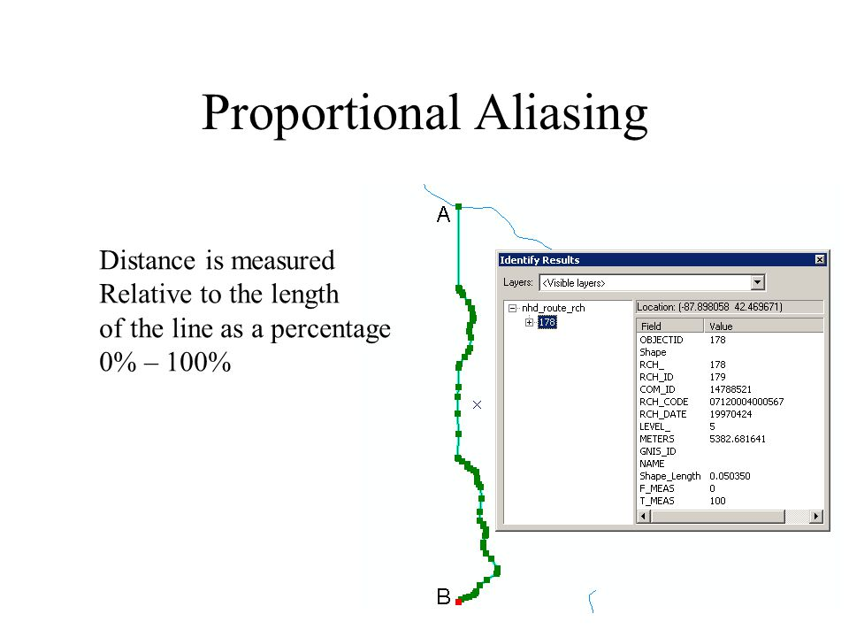 Proportional Aliasing Distance is measured Relative to the length of the line as a percentage 0% – 100%