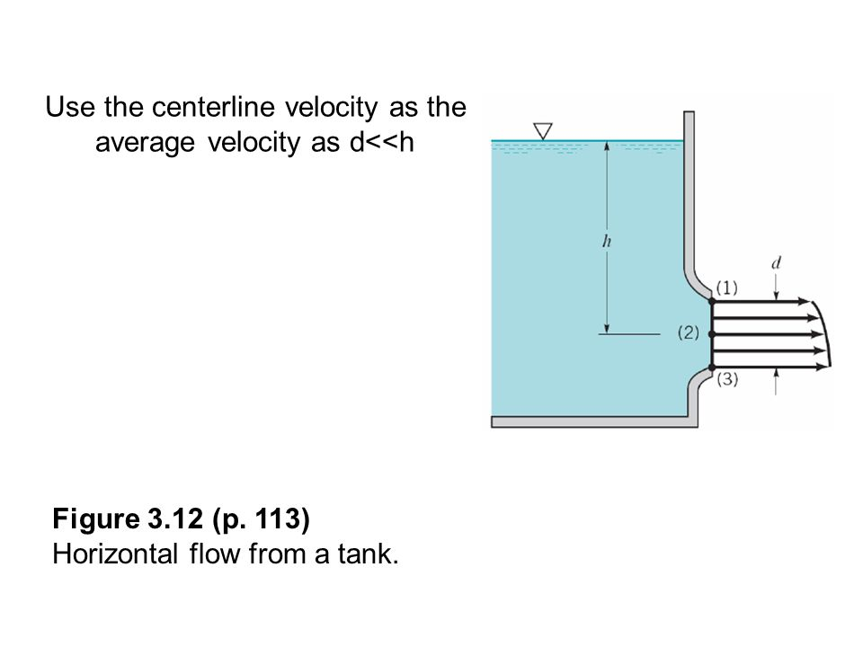 Use the centerline velocity as the average velocity as d<<h Figure 3.12 (p.