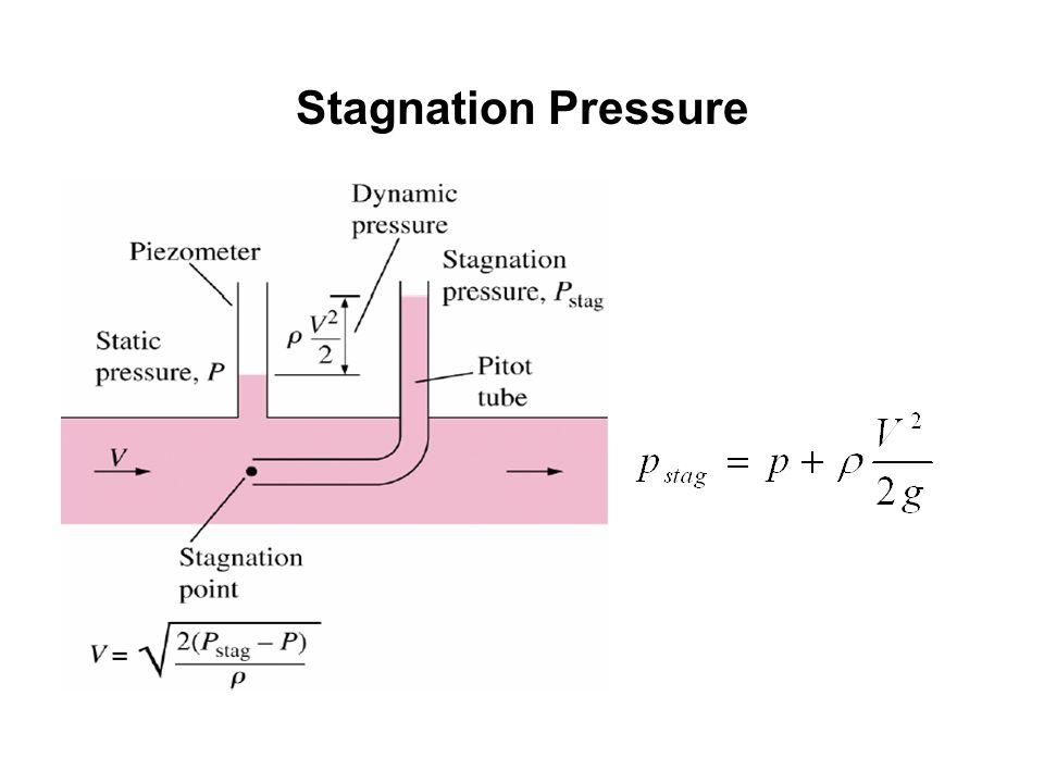 Stagnation Pressure