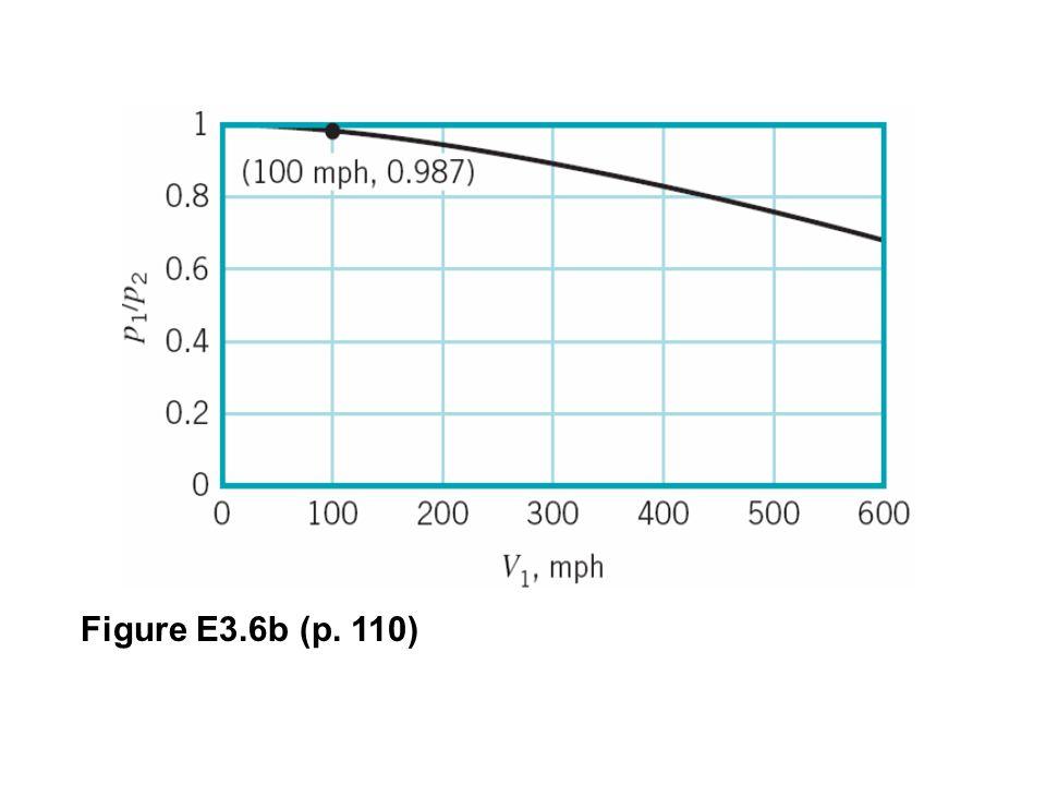 Figure E3.6b (p. 110)