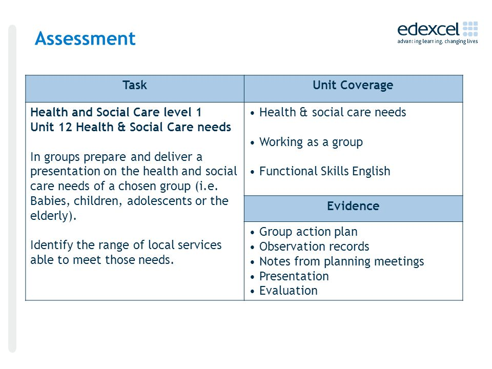Assessment TaskUnit Coverage Health and Social Care level 1 Unit 12 Health & Social Care needs In groups prepare and deliver a presentation on the health and social care needs of a chosen group (i.e.