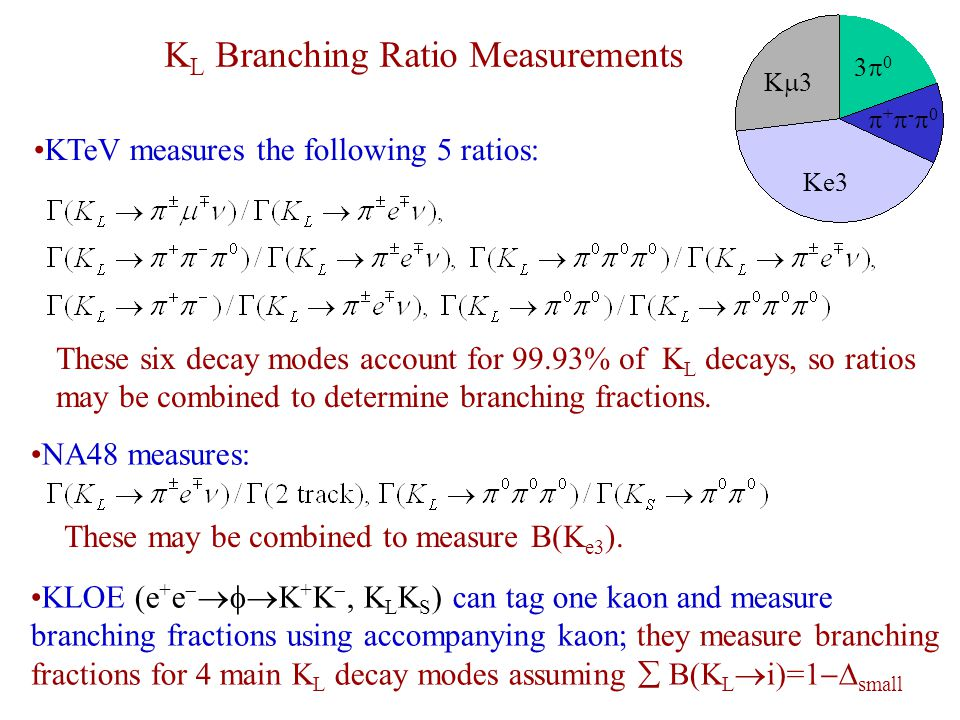 These six decay modes account for 99.93% of K L decays, so ratios may be combined to determine branching fractions.