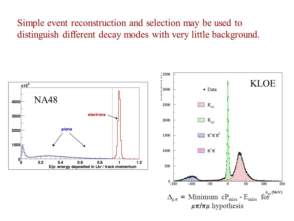 Simple event reconstruction and selection may be used to distinguish different decay modes with very little background.