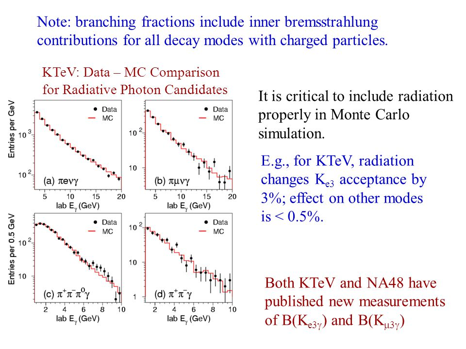 KTeV: Data – MC Comparison for Radiative Photon Candidates E.g., for KTeV, radiation changes K e3 acceptance by 3%; effect on other modes is < 0.5%.