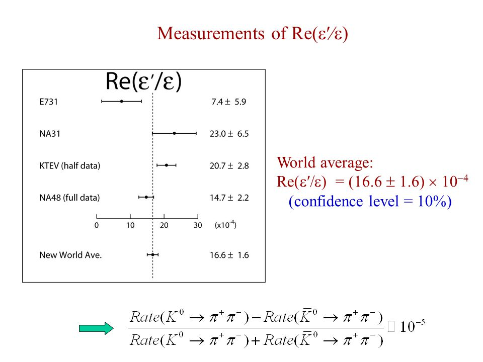 World average: Re(  ) = (16.6   6)    (confidence level = 10%) Measurements of Re(  )