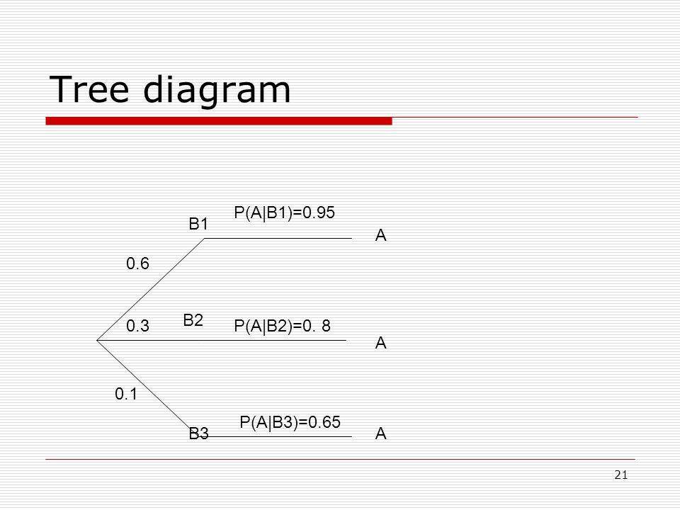 21 Tree diagram 0.6 0.3 0.1 B1 B2 B3 P(A|B1)=0.95 A A A P(A|B2)=0. 8 P(A|B3)=0.65