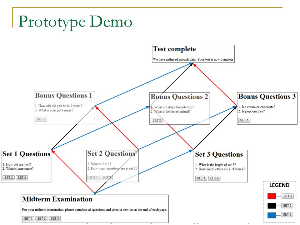 22 Prototype Demo Some Modeling Challenges when Testing Rich Internet Applications for Security