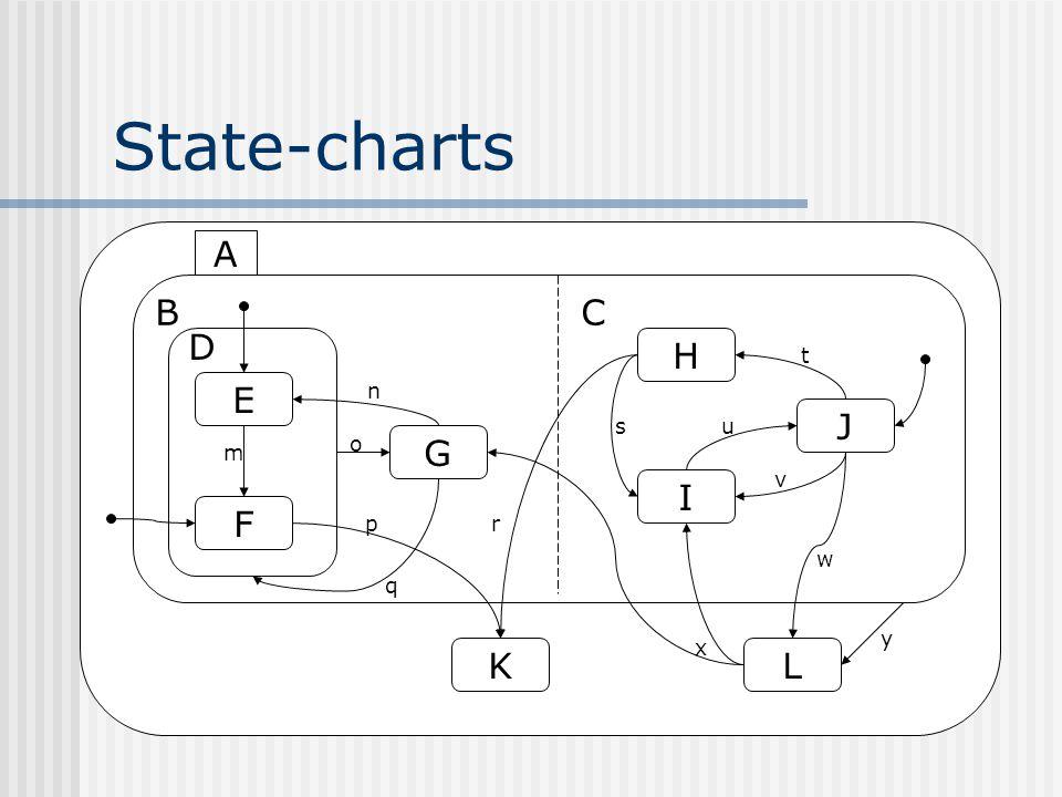 State-charts B C D E F G H I J KL A m n o p q r s x u v t w y