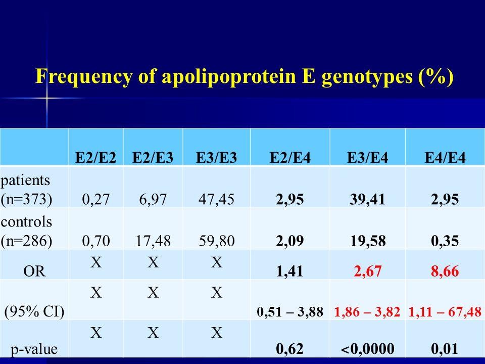 Frequency of apolipoprotein E genotypes (%) E2/E2E2/E3E3/E3E2/E4E3/E4E4/E4 patients (n=373)0,276,9747,452,9539,412,95 controls (n=286)0,7017,4859,802,