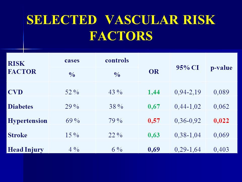 SELECTED VASCULAR RISK FACTORS RISK FACTOR casescontrols OR 95% CIp-value % CVD52 %43 % 1,440,94-2,190,089 Diabetes29 %38 % 0,670,44-1,020,062 Hyperte