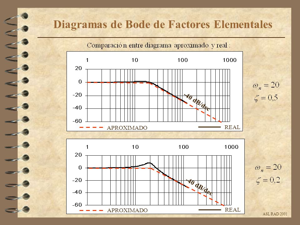 ASL/RAD/2001 Diagramas de Bode de Factores Elementales APROXIMADO REAL APROXIMADO REAL -40 dB/dec