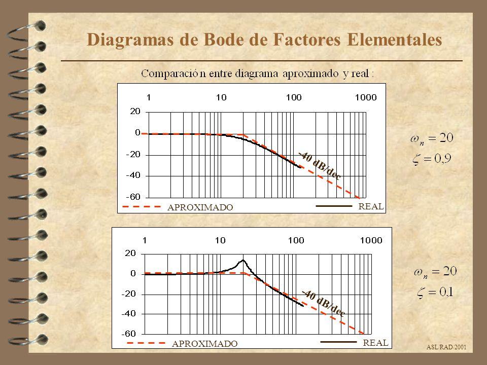 ASL/RAD/2001 Diagramas de Bode de Factores Elementales -40 dB/dec APROXIMADO REAL APROXIMADO REAL -40 dB/dec