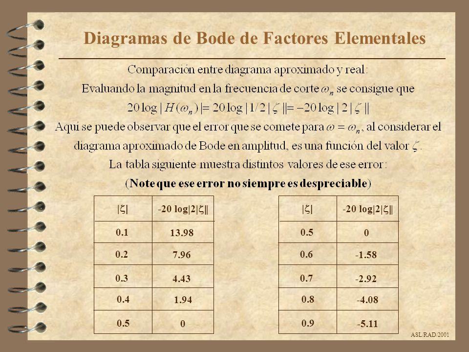 ASL/RAD/2001 Diagramas de Bode de Factores Elementales |  -20 log|2|  | 0.1 0.2 0.3 0.4 0.5 13.98 7.96 4.43 1.94 0 |  -20 log|2|  | 0.5 0.6 0.7 0.8 0.9 0 -1.58 -2.92 -4.08 -5.11