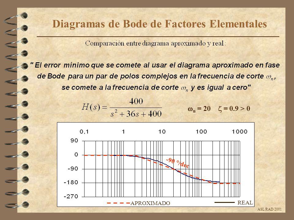 ASL/RAD/2001 Diagramas de Bode de Factores Elementales APROXIMADO REAL -90 °/dec  n = 20  = 0.9 > 0