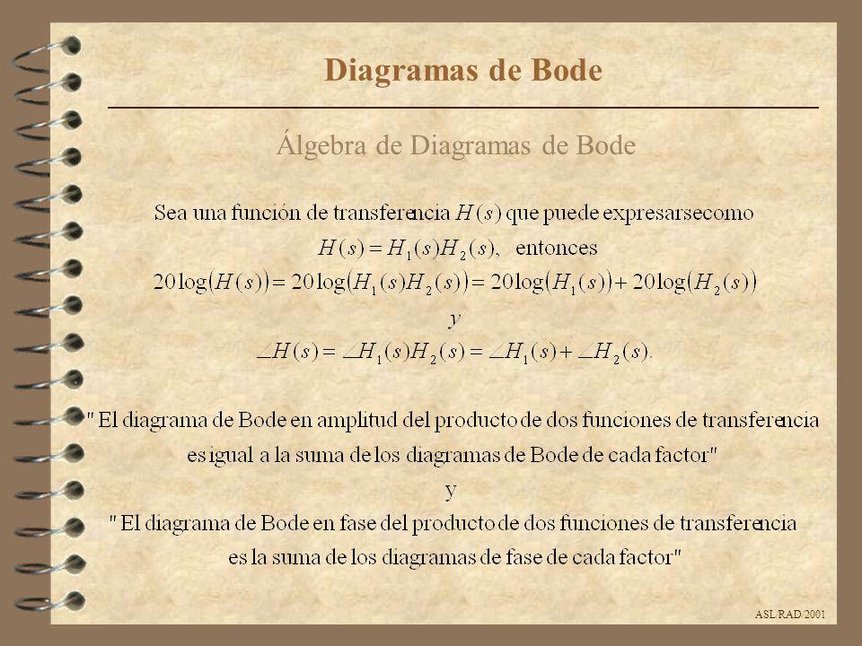 Álgebra de Diagramas de Bode ASL/RAD/2001 Diagramas de Bode